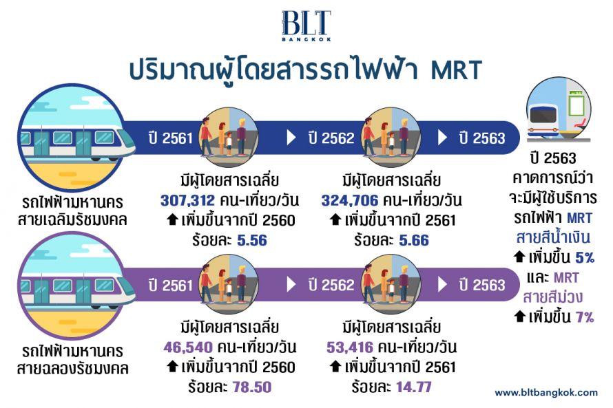 ปริมาณผู้โดยสารรถไฟฟ้ามหานคร (MRT) ปี 2561 - 2563