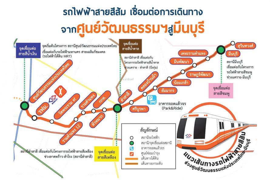 รถไฟฟ้าสายสีส้ม ศูนย์วัฒนธรรมฯ - มีนบุรี